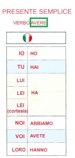 il verbo AVERE (Presente indicativo)