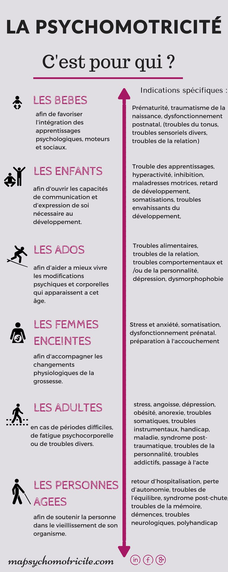 Indications pour psychomotricien