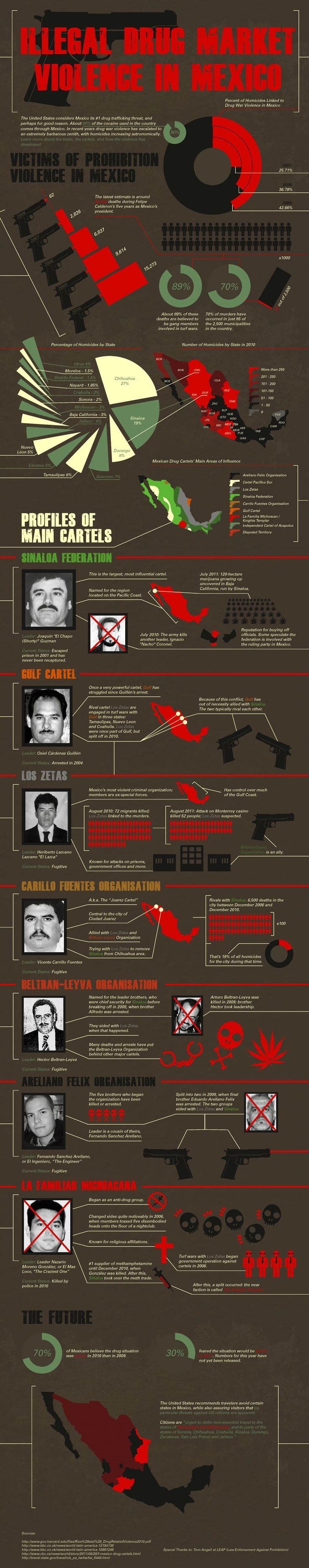 Illegal drug market violence in Mexico (Guardian infographic)