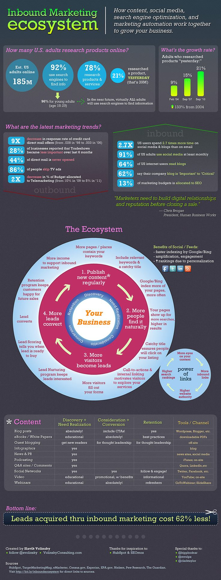 The Inbound Marketing Ecosystem - How content, social media, SEO, and marketing automation work together to grow your business. Small business marketing strategies.