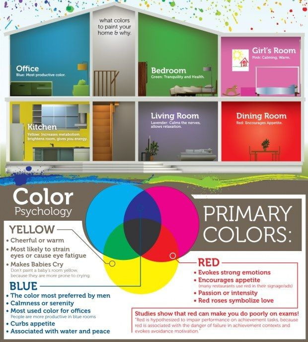 the psychology of colors - Bedroom Color Psychology