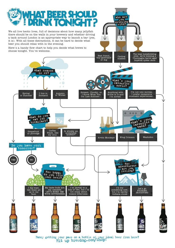 What beer should you drink tonight? Here's a handy infographic to help decide!:  Internet Site,  Website, Drinks Tonight, Beer Life, Web Site, Beer 101, Beer Infographic, Crafts Beer, Beer Options