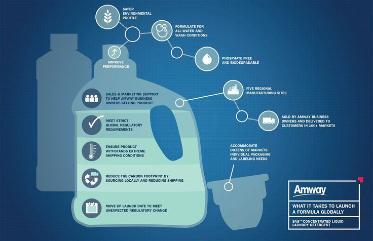 Follow a global Amway product from idea to launch