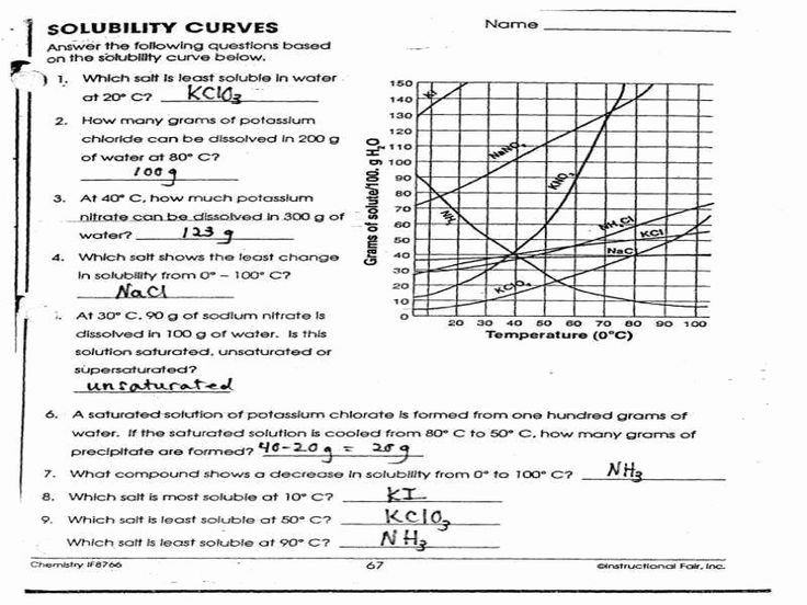 Solubility Graph Worksheet Answers Elegant solubility ...