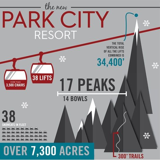 Remember your Park City, Utah USA ski holiday for all the right reasons. AMPED are the ski & snowboarding travel specialists in Aus & NZ