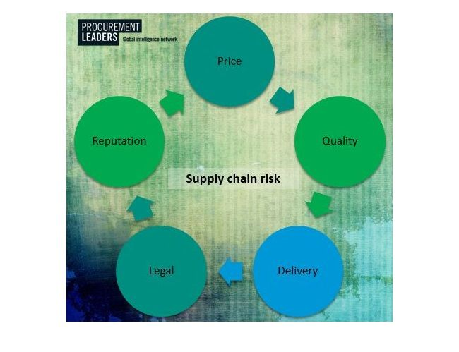 What Is Supply Chain Risk? Five Ways To Build Resilience