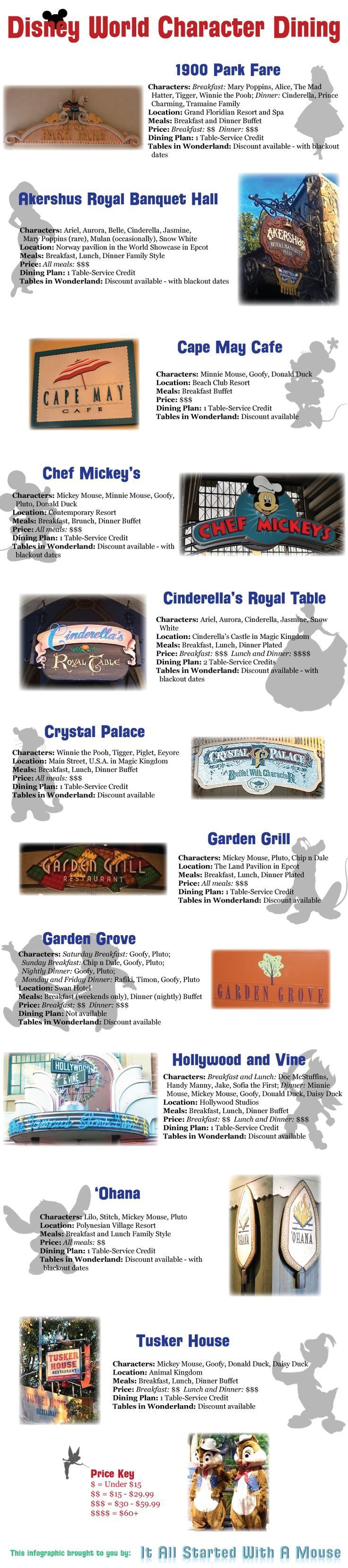 Disney World Character Dining Overview www.thepixieplanner #thepixieplanner