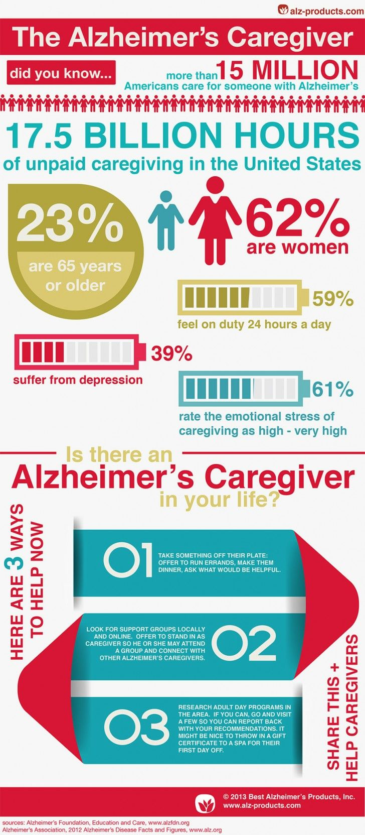 best ideas about dementia statistics alzheimers the alzheimer s caregiver alzheimer s caregiver statistics infographic source