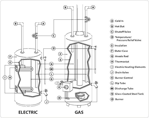 gas water heater diagram google search hot water wood. Black Bedroom Furniture Sets. Home Design Ideas