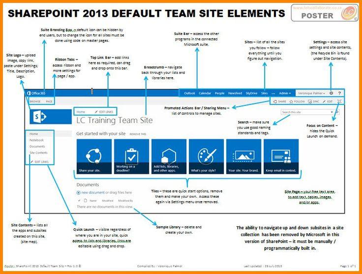 site templates sharepoint 2013 oyle kalakaari co