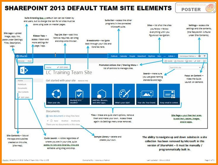 SharePoint 2013 Default Team Site Elements