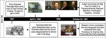 Transcontinental railroad timeline essay