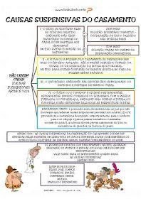 Casamento : São apresentadas inúmeras definições para o casamento, no entanto, a doutrina majoritária, conceitua casamento como u...