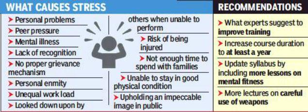 Tamil Nadu Has Most Cop Suicides As Job Stress Takes Charge. #CopSuicides  #PoliceSuicide