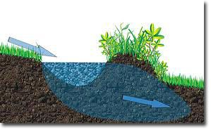 """SWALES: The Permaculture Element That Really """"Holds Water"""" - Swales are water-harvesting ditches, built on the contour of a landscape. Swales are flat on the bottom because they're designed to slow water down to a standstill, eliminate erosion, infiltrate the surrounding area with water, and recharge the groundwater table."""