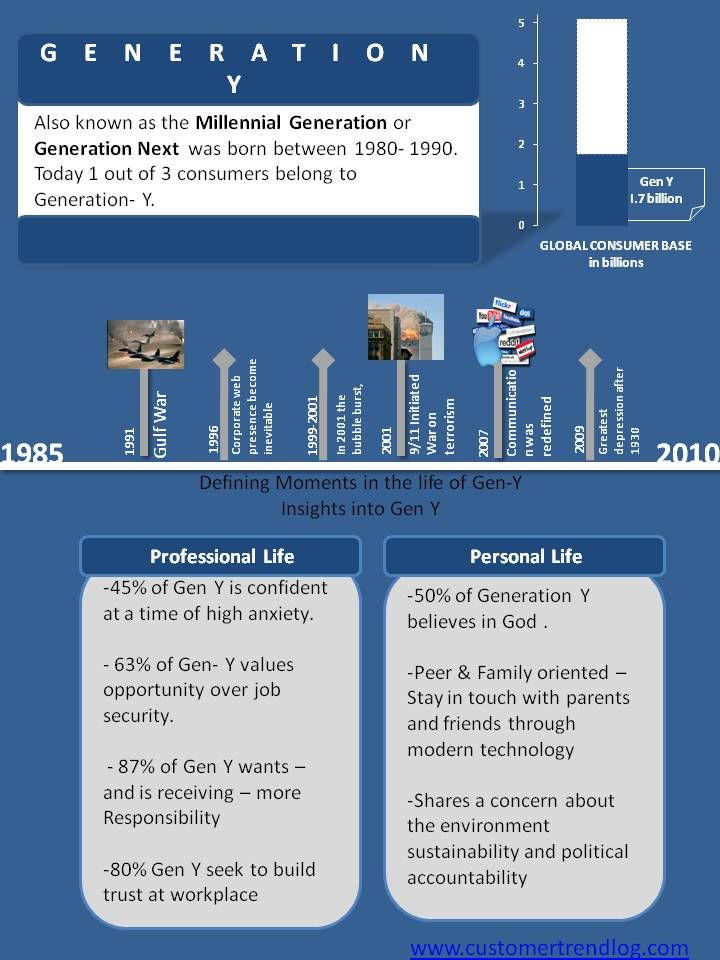 28 best Generation Gaps images on Pinterest Info graphics - gaps in employment