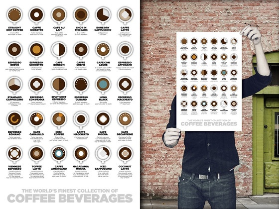 $20 - Awesome Coffee Graphic - http://www.kickstarter.com/projects/1176440435/coffee-beverages-poster