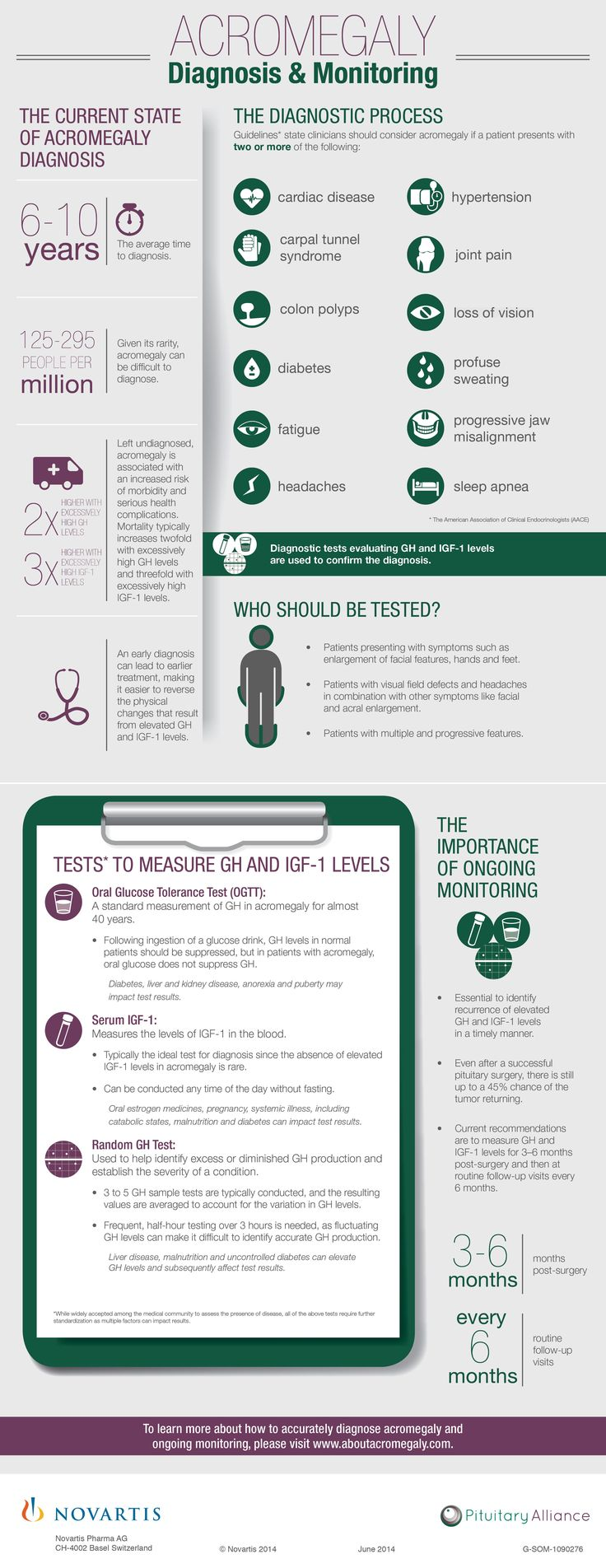 The Importance of Early Diagnosis and Routine Monitoring in Cushing's Disease #infographic