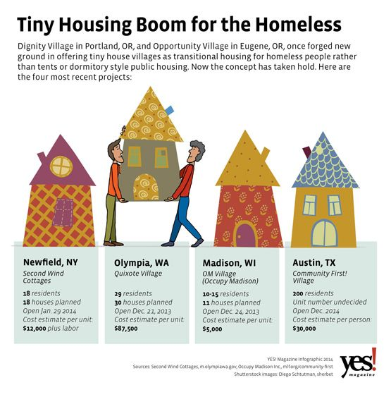 """Tiny Houses for the Homeless: An Affordable Solution Catches On:: A growing number of towns & cities have found a practical solution to homelessness through the construction of tiny-house villages—& housing officials are taking notice."""