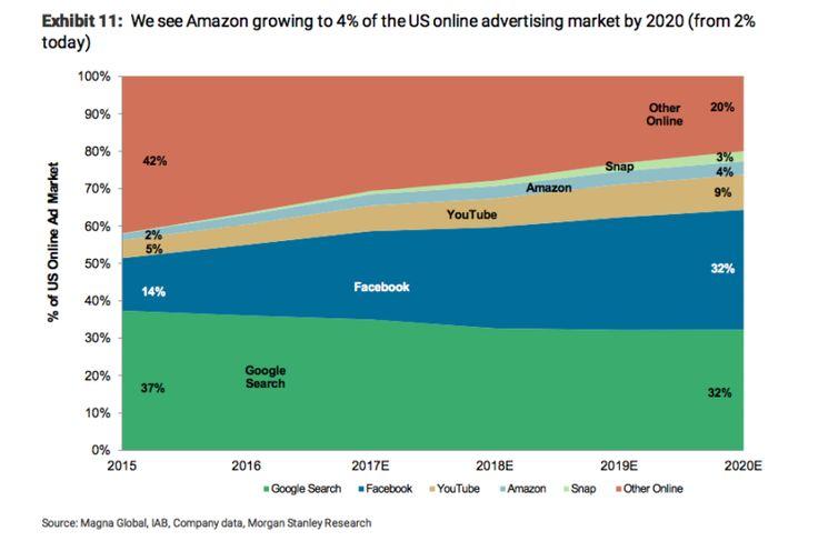 La publicité pourrait rapporter 5 Mds$ à Amazon en 2018