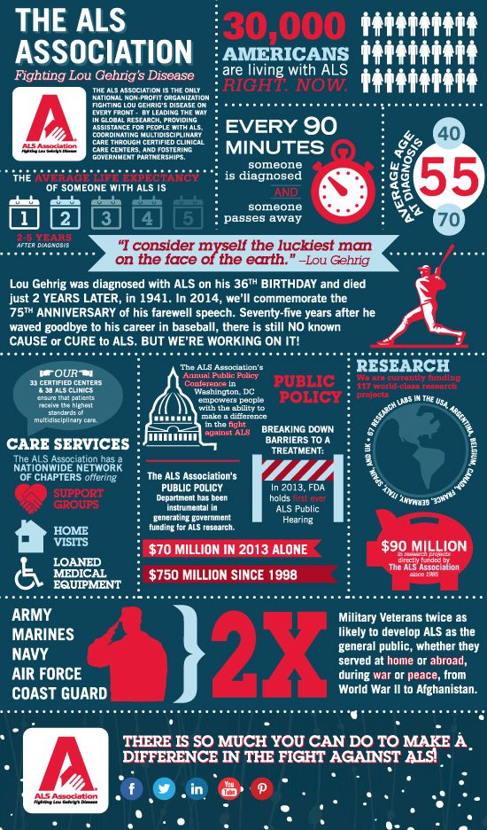 An infographic about ALS.