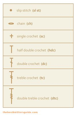 The Best Knitter's Guide Abbreviations And Basics Tutorial - Crochet - (thebestknittersguide)