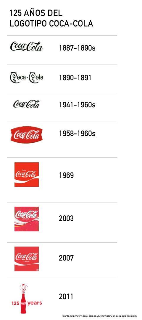 En los últimos años Coca Cola se ha mantenido en el primer lugar de valor de marca según Interbrand, sólo hasta este año perdió la primera posición ante Google. Sin duda, la empresa refresquera es...