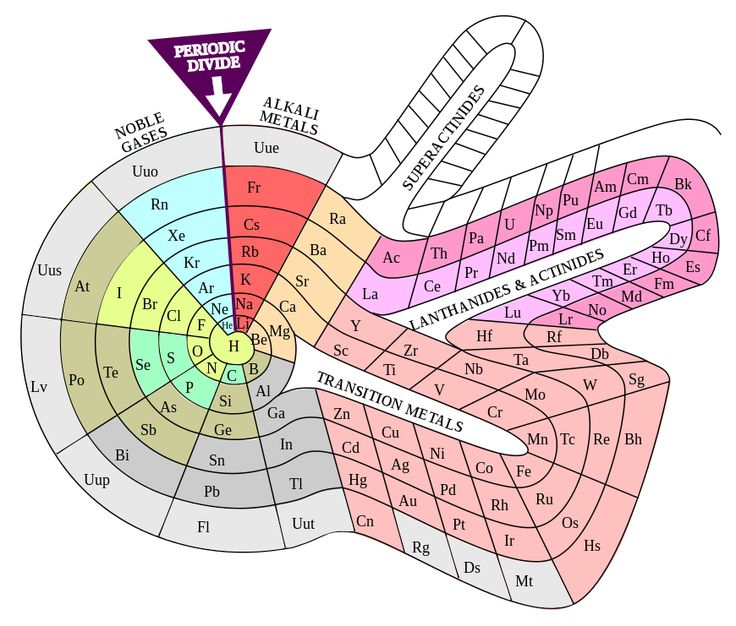 Elementspiral (polyatomic) - Periodic table - Wikipedia, the free encyclopedia