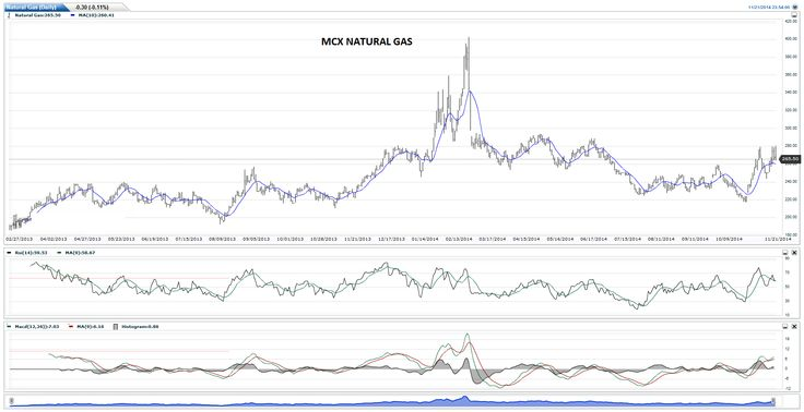 U.S. natural gas storage stood at 3.594 trillion cubic feet as of last week, narrowing the deficit to the five-year average to 6.4% from a record 54.7% at the end of March.Data from the Commodities Futures Trading Commission released Friday showed that hedge funds and money managers increased their bullish on natural gas futures in the week ending November 18.