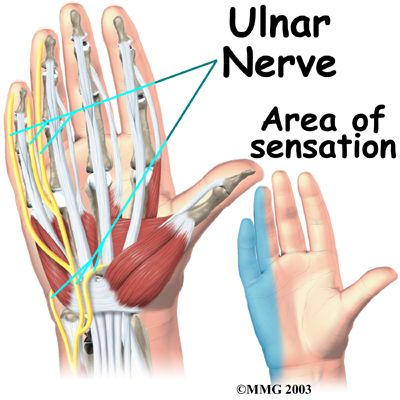 Feel tingling in your 4th and 5th fingers?  Your ulnar nerve could be compressed.  Your chiropractor can help with that.