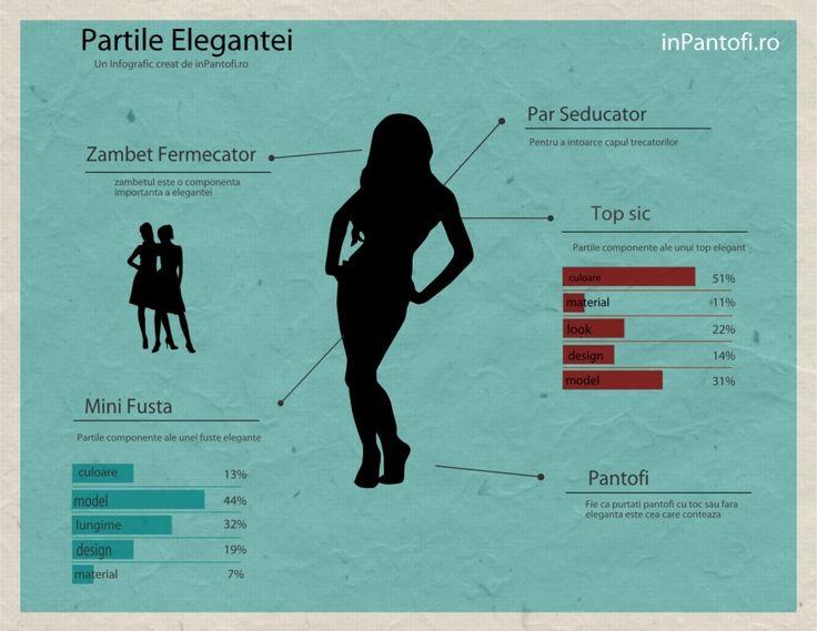 Partile Elegantei - Infografic
