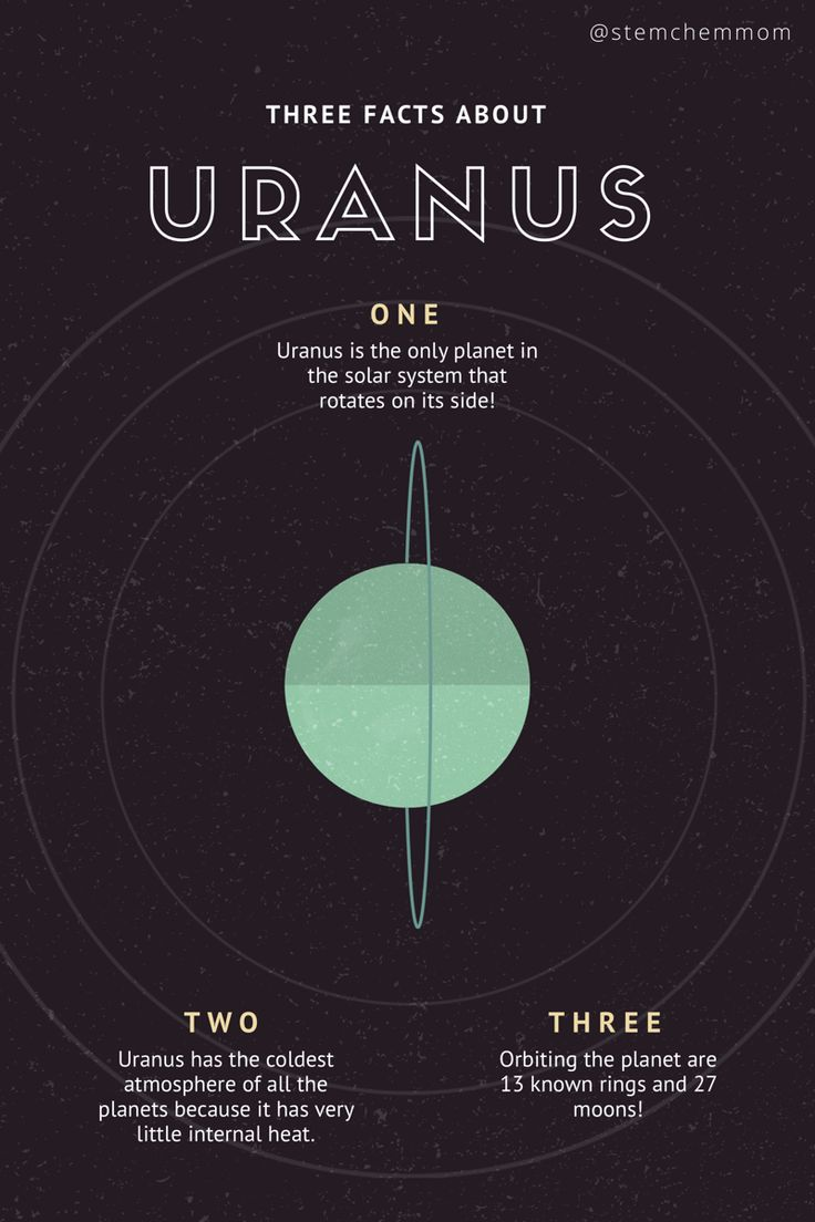 Three facts about Uranus! Follow for more infographics and fun facts about STEM related topics! Look for a new post on toddlersandtitrations.com about superionic water at the core of Neptune.