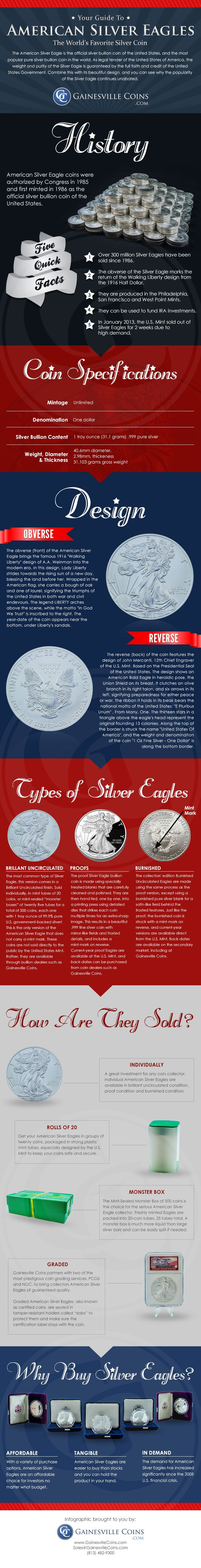 Infographic: American Silver Eagles - the World's favourite silver coin
