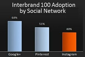 Social Media - The world's leading companies are becoming more active on Instagram, according to a new study by Simply Measured. Among the brands listed on the Interbrand Top 100, 40% now have ...