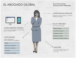 Requisitos del Abogado global, por Cuatrecasas, Gonçalves Pereira
