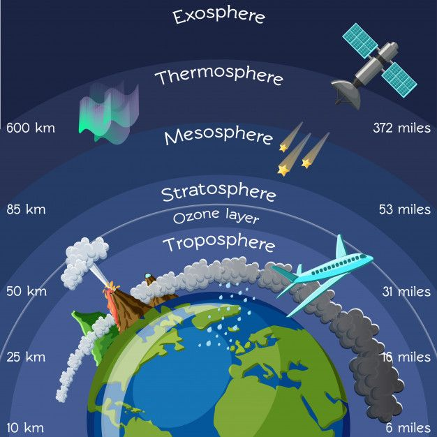 Layers Of Atmosphere Infographic Layers Of Atmosphere Earth And Space Science Earth S Atmosphere Layers