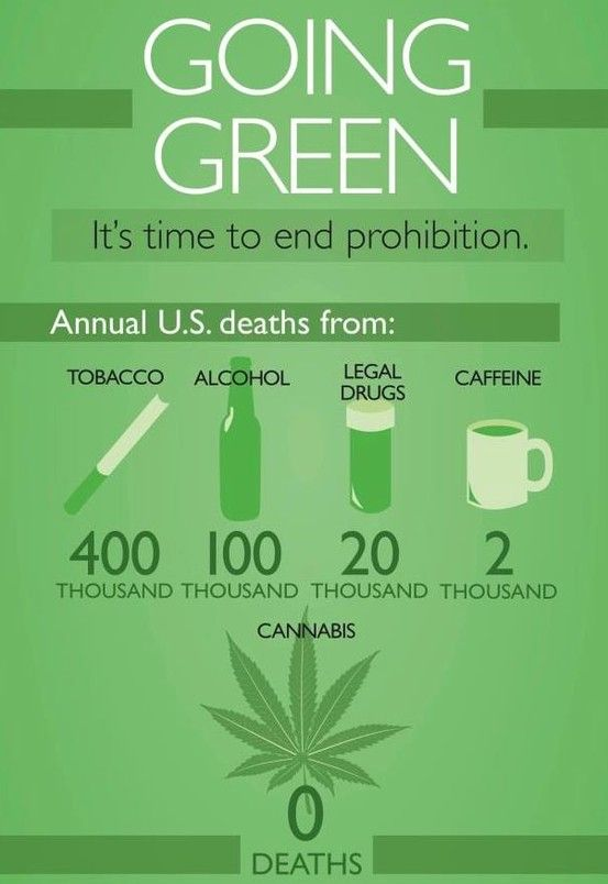 Best 44 weed quotes images on pinterest art for Facts about going green