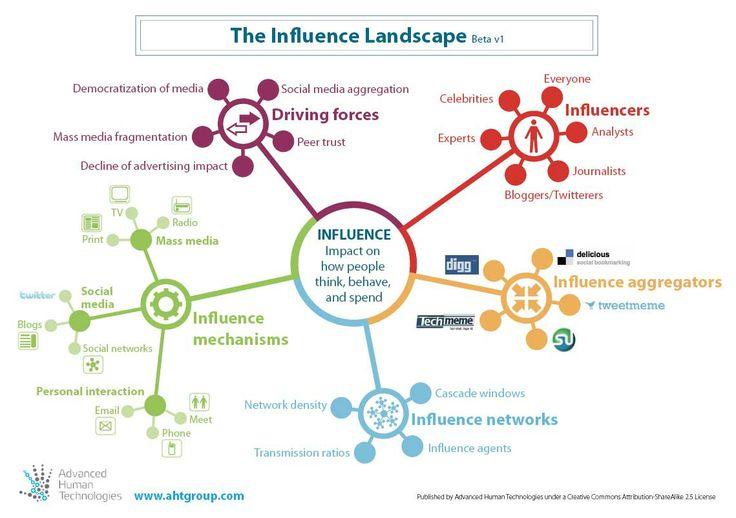 Social media Influencer mindmap