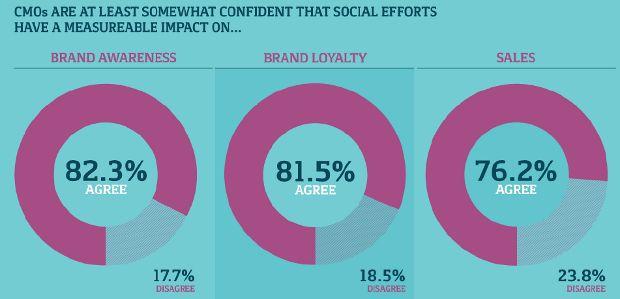 Wpływ działań w social media na świadomość marki, lojalność wobec marki i sprzedaż. Źródło: Raport Bazaarvoice