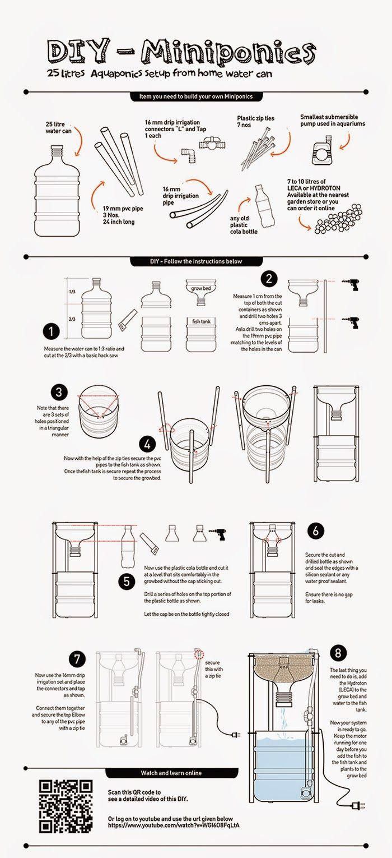 best 25 aquaponics ideas on pinterest aquaponics diy diy
