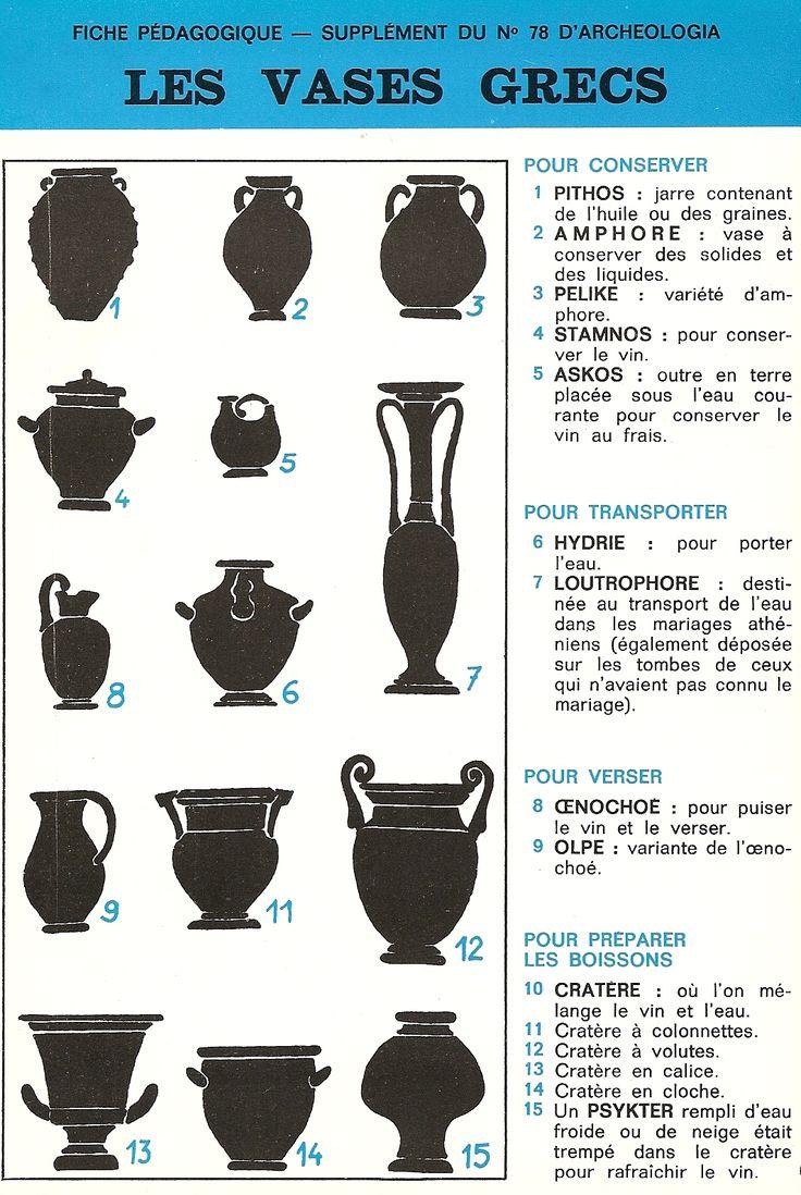 Typologie des vases grecs – Arrête ton char