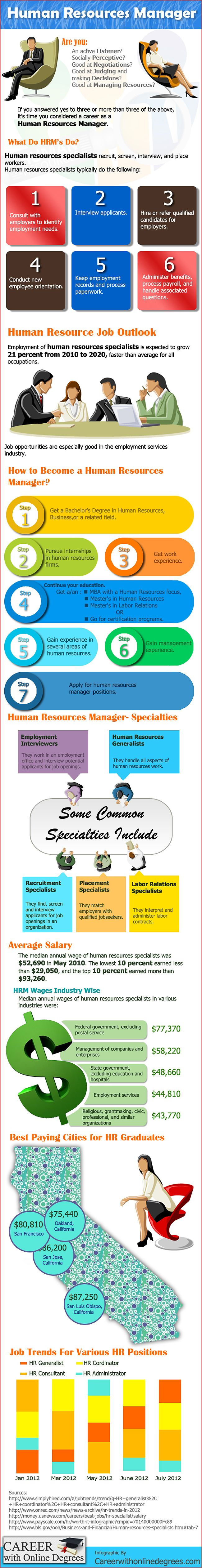 How to Become a Human Resources Manager? #HR #HumanResources http://careerwithonlinedegrees.com/top-professions/how-to-human-resources-manager/