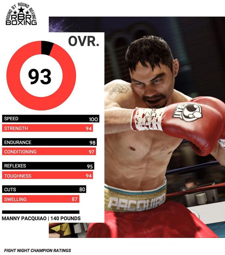#TBT | Fight Night Champion was the fifth entry in the Fight Night series and was released on March 1, 2011 for the PlayStation 3 and Xbox 360. Manny Pacquiao was the top rated Welterweight boxer in the game with a 93 rating. If a new Fight Night dropped in 2017, how would you rate Manny Pacquiao? #Boxing #Boxeo #RoundByRoundBoxing #RBRBoxing #BoxingNews #MannyPacquiao #TRBoxing #TopRank #FightNight #FightNightChampion #TopRank #TRBoxing #Boxen #PacMan #BoxingHype #BoxingFanatik #BoxingGames…