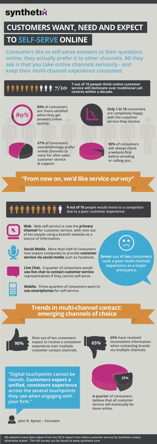 Customers Want, Need and Expect to Self-Serve Online. Infographic via SelfServiceCentral.com