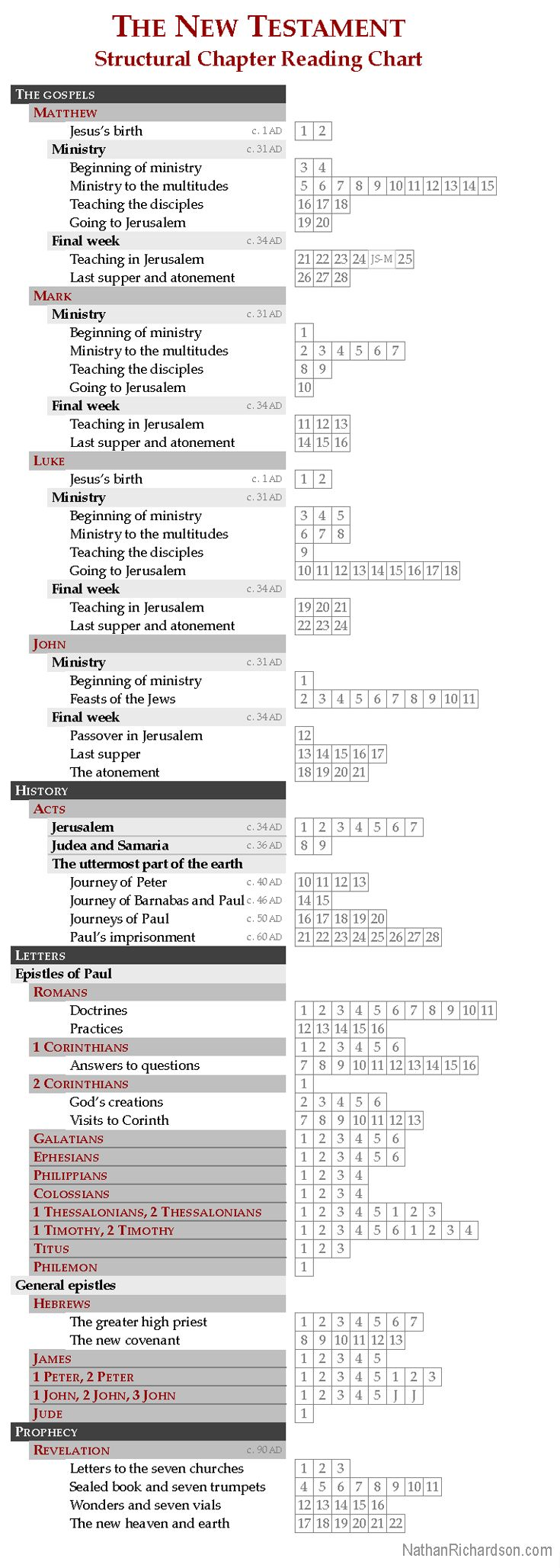 New Testament: Structural Chapter Reading Chart. It's a chapter checklist that…