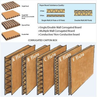 Quick Packaging News: Corrugated Box Flute Types