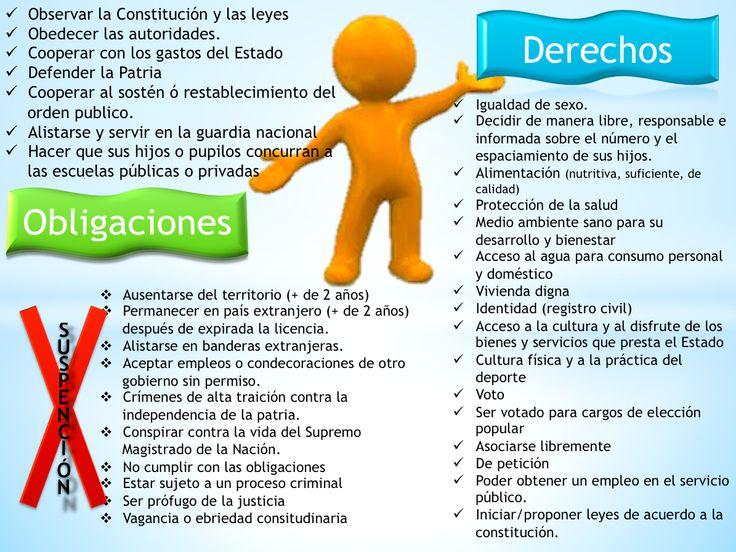 Derechos y Obligaciones de un mexicano. | Clase ...