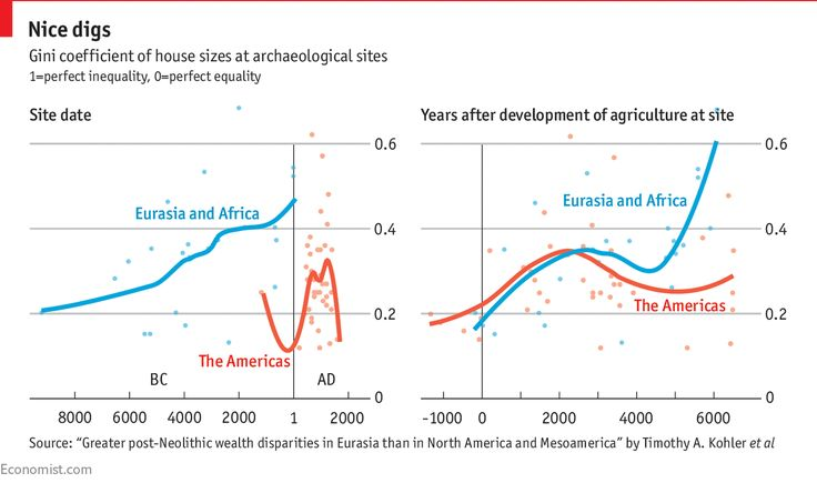 Wealth Inequality Has Been Increasing For Millennia Classroom Images Gini Coefficient Inequality