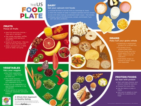 Eat Well Plate Laminated Poster