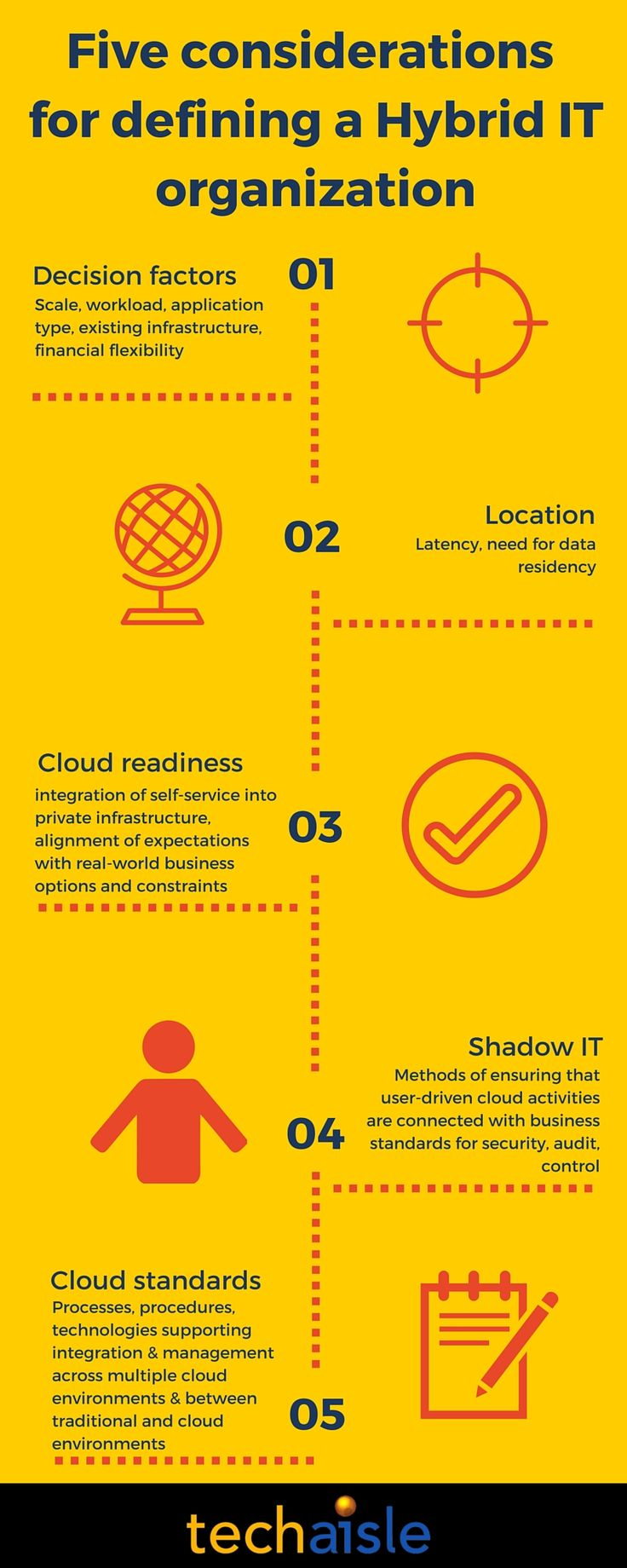 5 issues for business to think about and plan for when moving to Hybrid IT organization